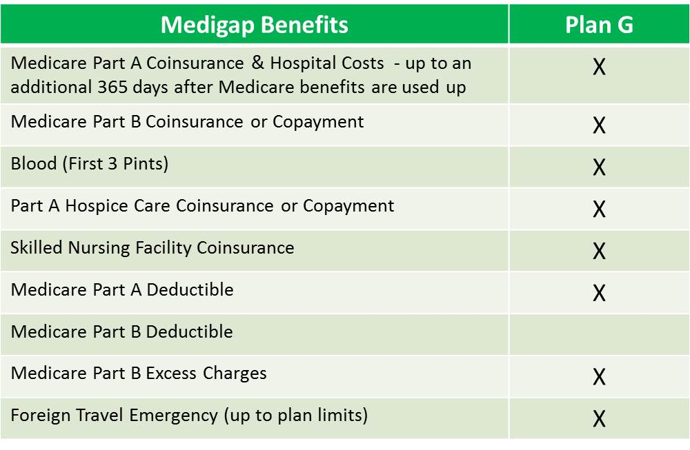 Medicare Plan G Medicare Supplement Plan G (The Better Value)