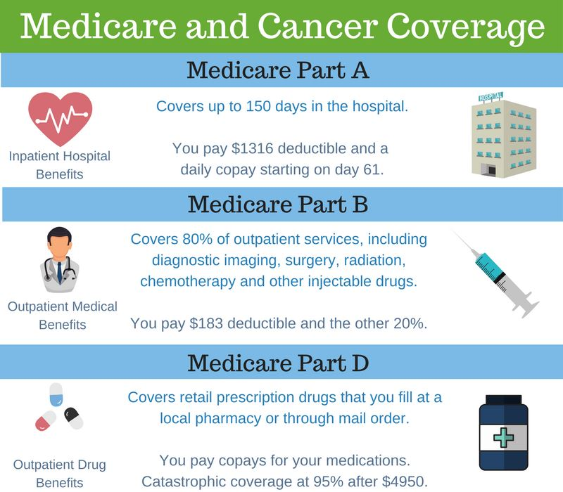 Does Medicare Cover Cancer Treatment (And Meds) Boomer Benefits