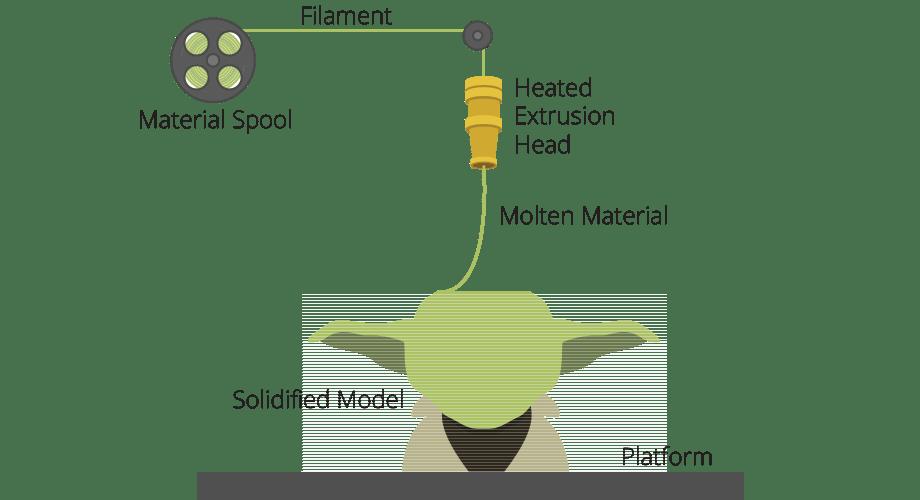 freeform fabrication