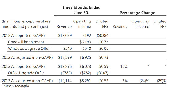 Microsoft reports fourth-quarter and full-year results \u2013 Stories