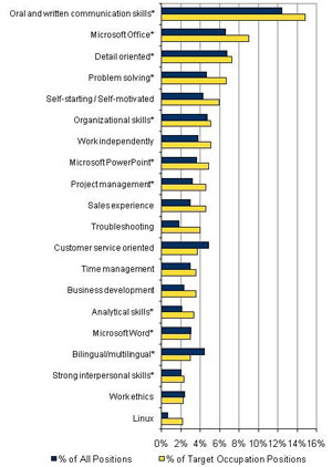 New study reveals most important skills for students \u2013 Stories
