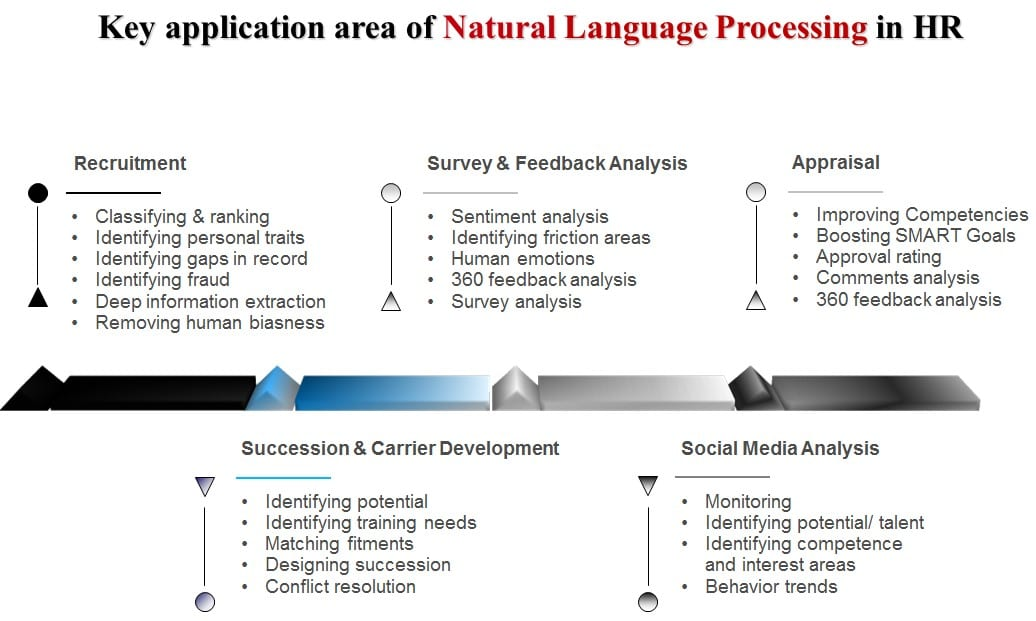 How Natural Language Processing can Revolutionize Human Resources