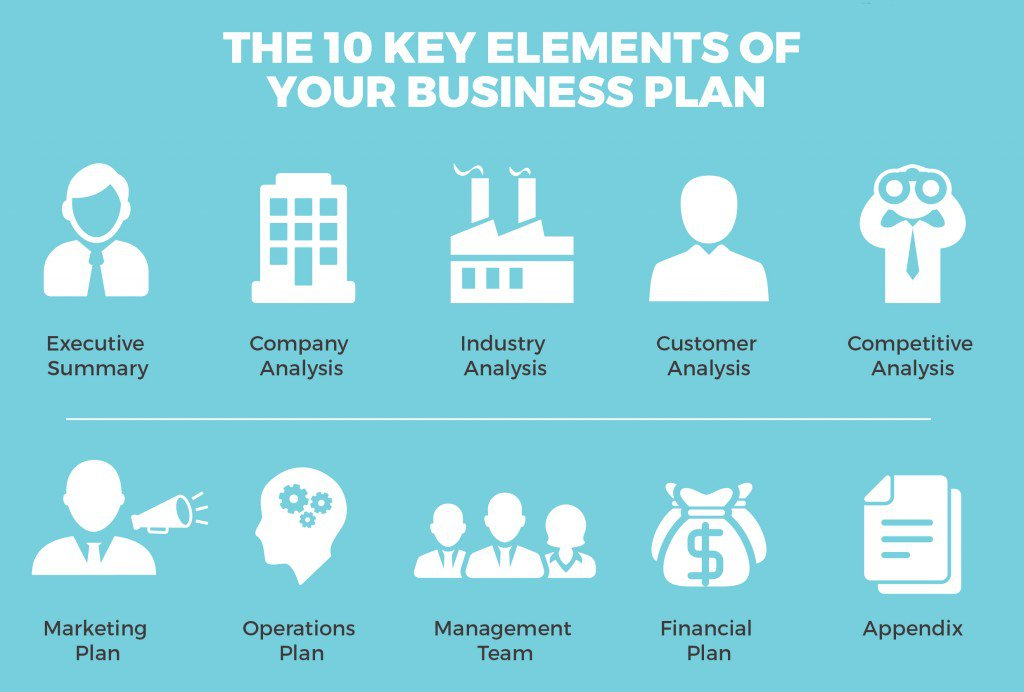 How to Create a Business Plan in 1 Day - BusinessPlanTemplate - business plan elements