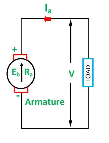 FAQ Why are starters used with DC motors?