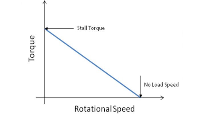 Torque Equation and the Relationship with DC Motors - Motion Control