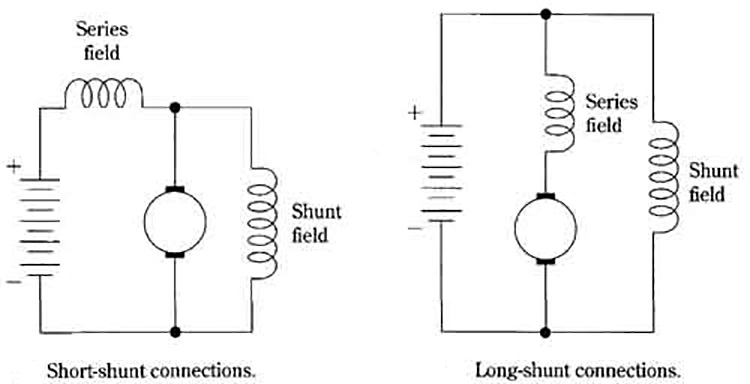 What are wound field motors and where are they applied?