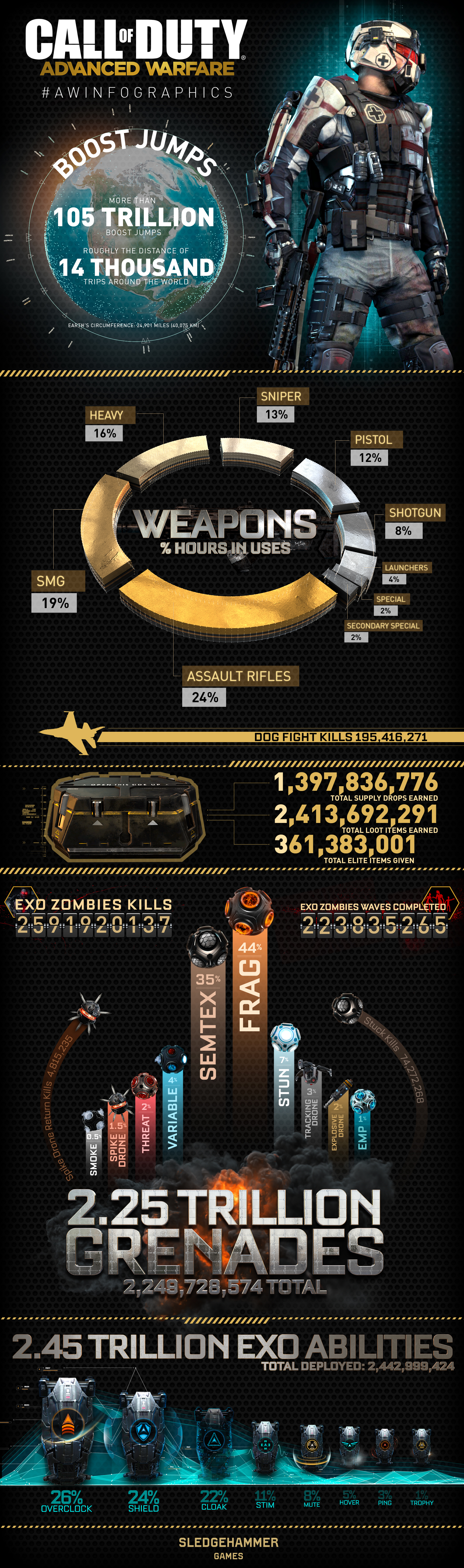 Ps Vita Cod Zombies Over 2 5 Billion Exo Zombies Have Been Killed In Call Of Duty