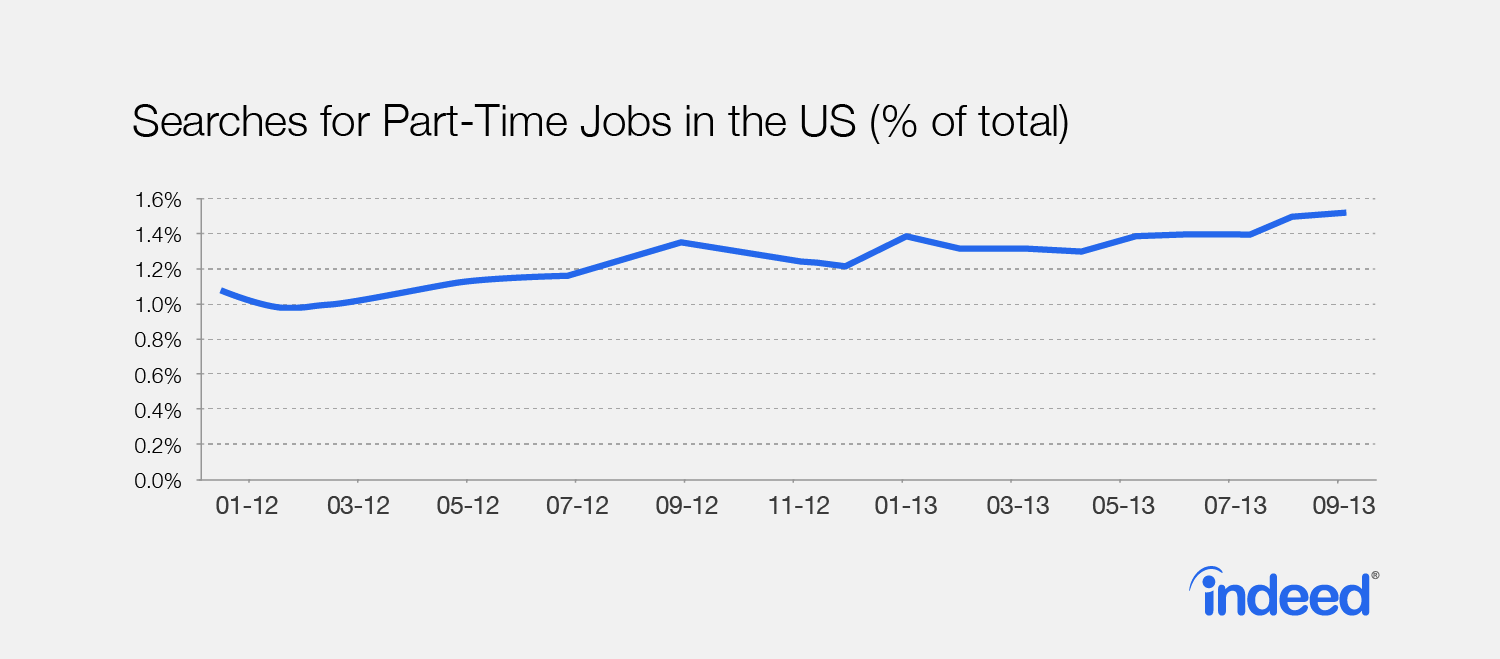 In Job Part Time The Future Of Part Time Jobs In The Us Economy Indeed Blog