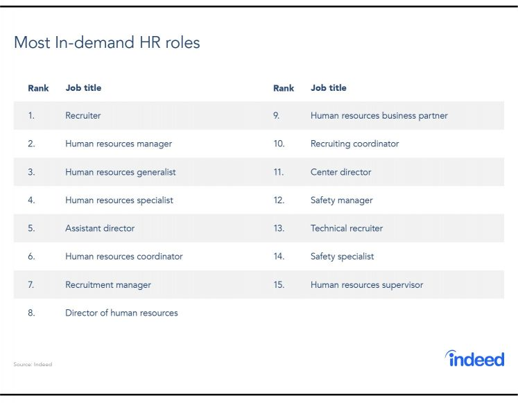 HR Career Spotlight High Demand Roles and Best Places to Work