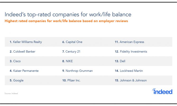 Get the Balance Right! The Top-Rated Companies for Work/Life Balance