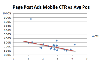 mobile ad ctr