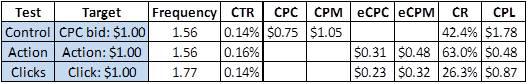 oCPM test results