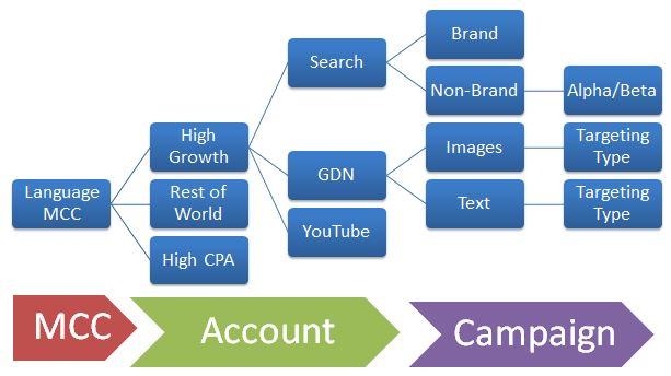 adwords segmentation