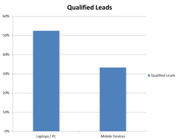mobile leads