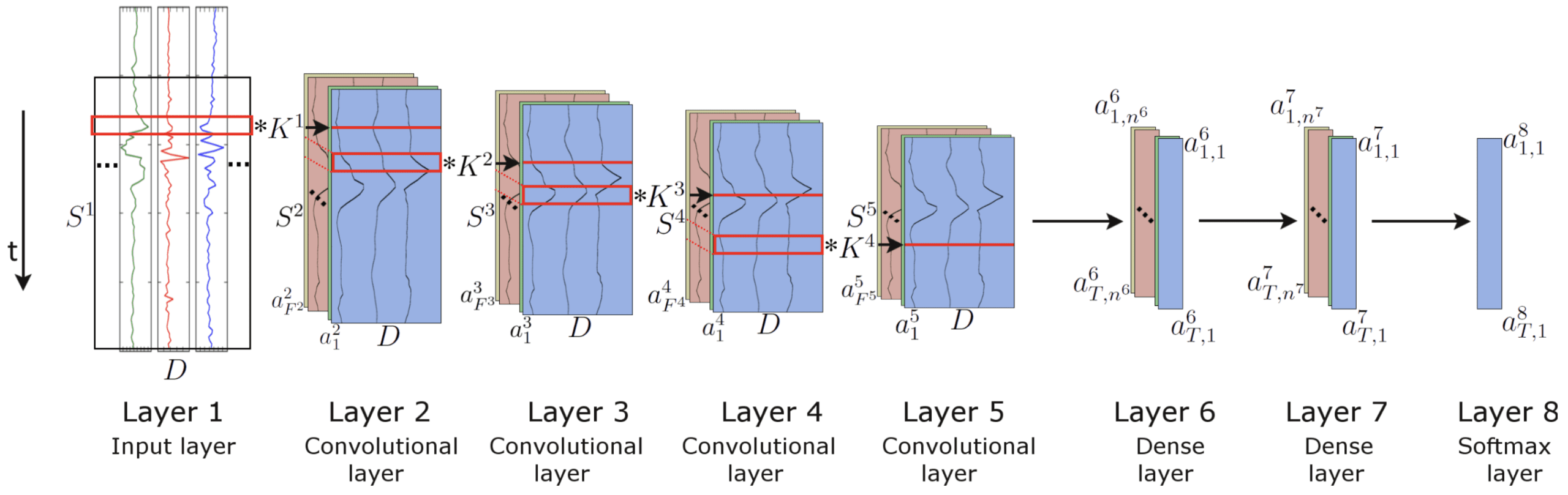 Large Frame Pattern Recognition Deep Learning Models For Human Activity Recognition