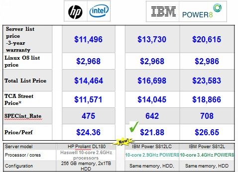 How IBM Stacks Up Power8 Against Xeon Servers