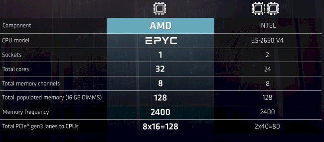 AMD Disrupts The Two-Socket Server Status Quo