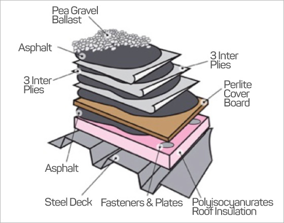 Why Put Gravel on a Flat Roof - The Purpose of Gravel on Rooftops - IKO