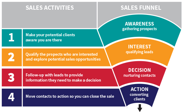 Sales 101 for Creatives 4 Core activities for steady work and sales - follow sales