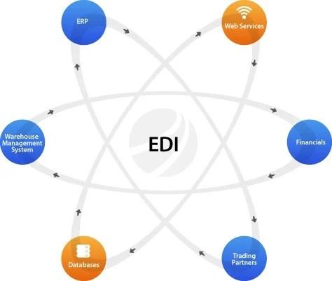 Di Central Corporation - Service Provider of EDI Solution Services