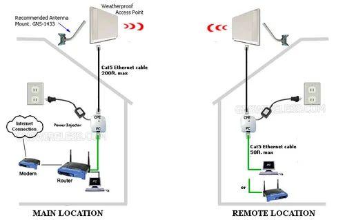 wireless bridge connection diagram