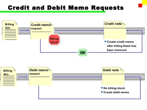 Invoice Data Entry Services - Credit and Debit Memos Data Entry
