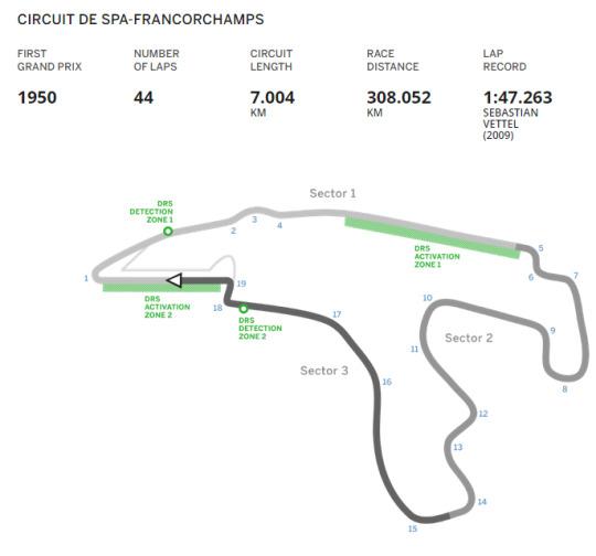 GP de Bélgica, circuito de Spa-Francorchamps 2015: libres 3 y clasificación. (2/2)