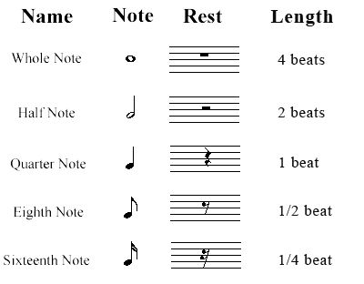 Best 25+ Music notes ideas on Pinterest Musica, Music note - collection note