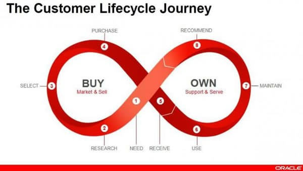 Customer experience the guide to customer success