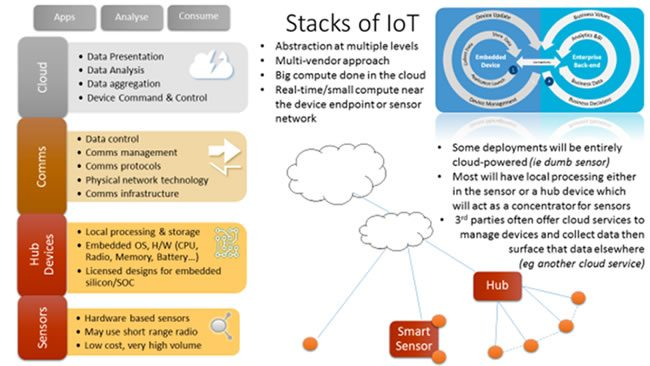 IoT technology stack - IoT devices, sensors, gateways and platforms