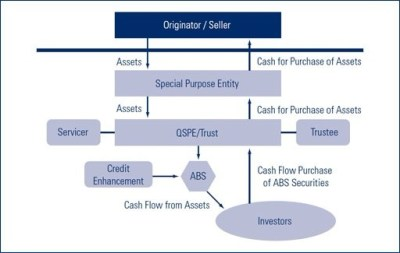 The history and benefits of securitization   Lending Times