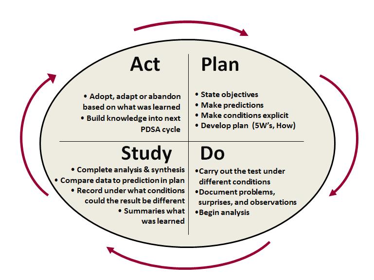 Pdsa Model For Change Four For Life