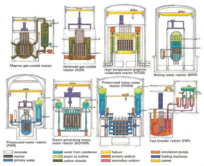 Nuclear Reactor Designs 45 Nuclear Plants