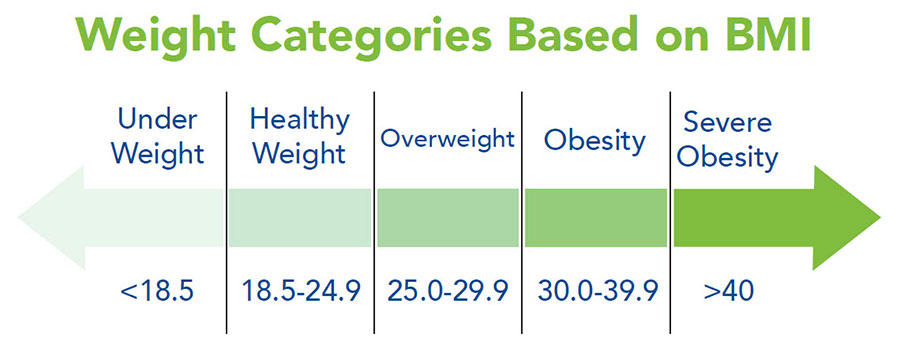 Classifications of Obesity - Obesity Action Coalition