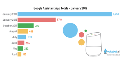Google Home & Assistant Stats - Voicebot