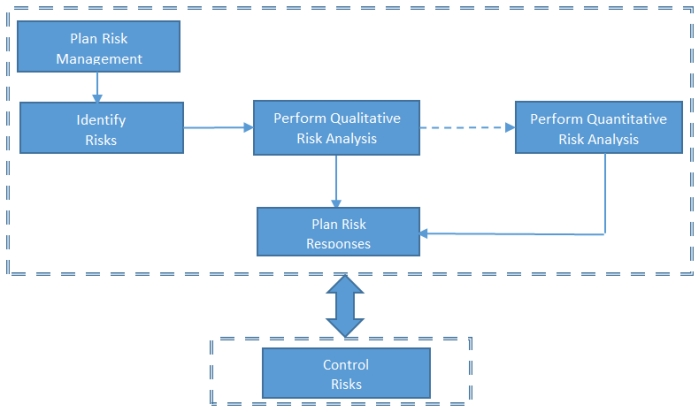 PMP Prep Qualitative vs Quantitative Risk Analysis MPUG