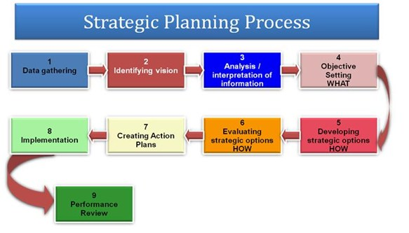 Import Export Business Plan Sample Executive Summary 10 Step Strategic Planning Process Pictures To Pin On