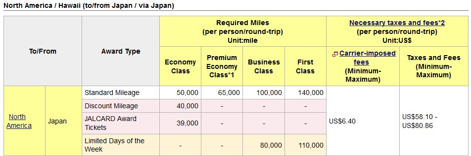 13 Best Ways To Redeem Japan Airlines (JAL) Mileage Bank Miles for