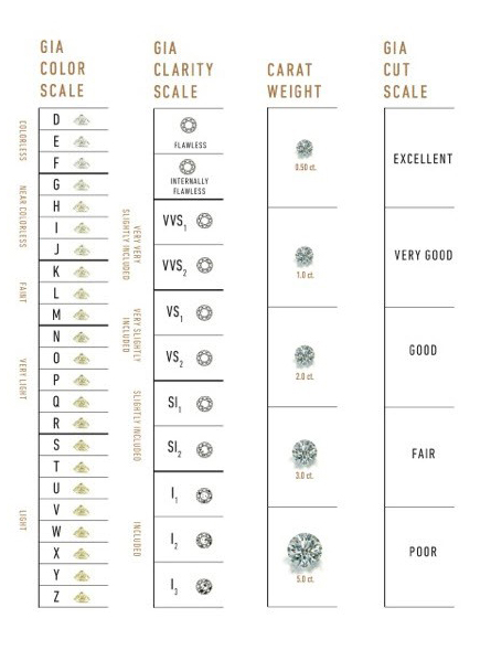 GIA Diamond Grading Scales The Universal Measure of Quality - GIA 4Cs