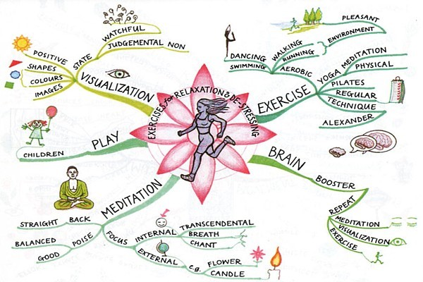 Where Do You Measure on Your \ - stress management chart
