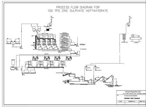 Zinc Sulphate Process Flow Diagram Wiring Diagram
