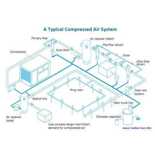 Utility Piping Design Service - Compressed Air Piping Design Service