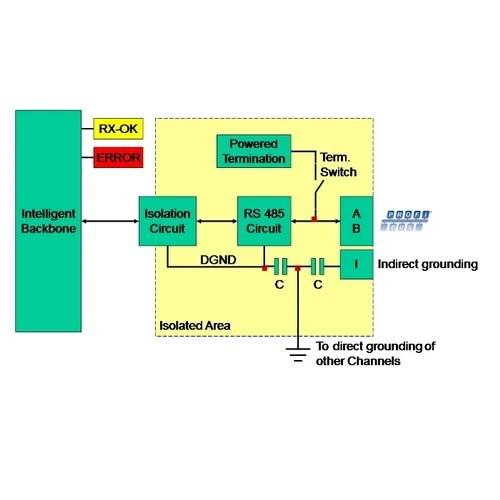 VIPA 920-1CB20 B2-R Profibus Multi Repeater - VIPA Automation India