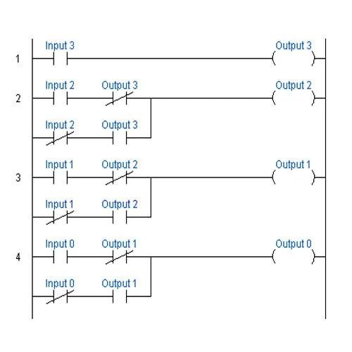PLC On-Site and Off-Site Ladder Logic Development in Vidyaranyapura