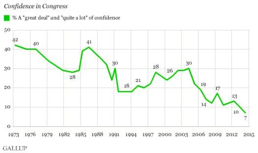 Confidence in Congress