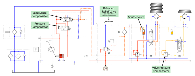 Hydraulic system design for agricultural machines