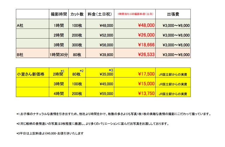 出張撮影価格比較表