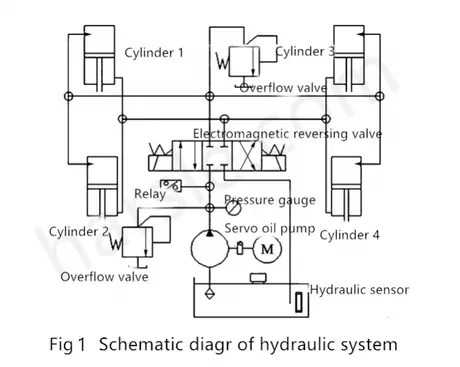 Punch hydraulic system - HARSLE MACHINE