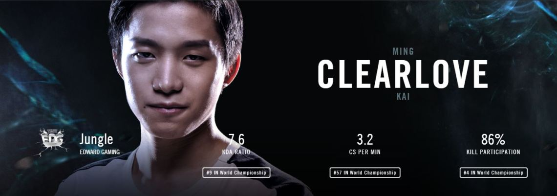 edg clearlove worlds stats