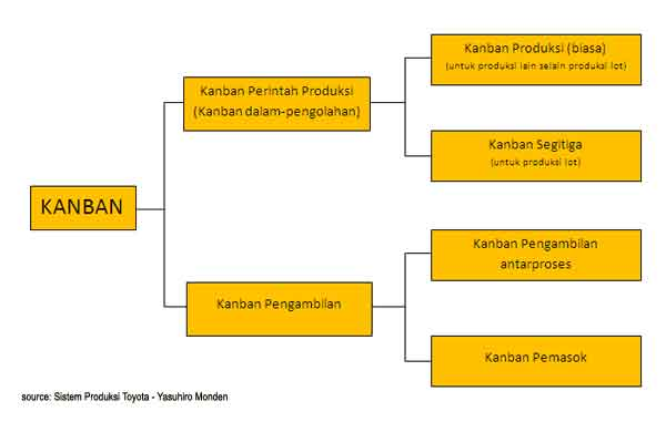 classification of major types of kanban - 5SManagement